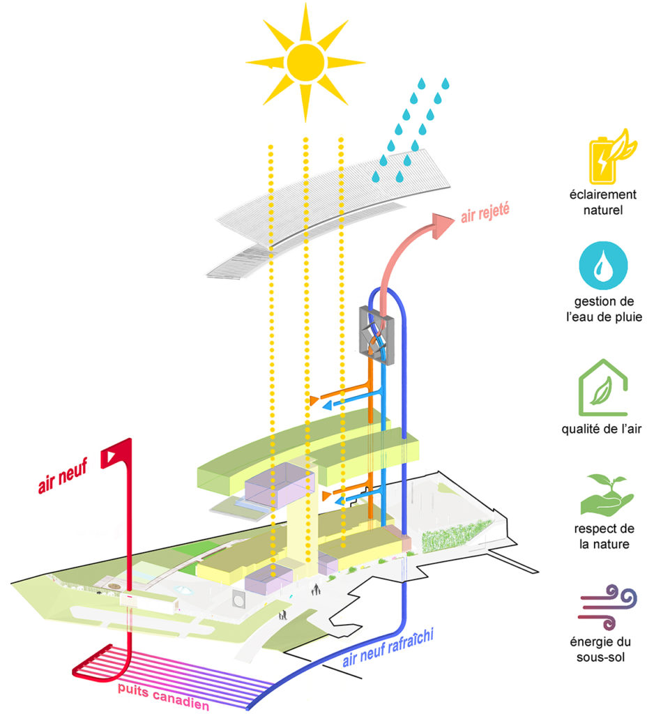 école à Mittelhausbergen - energie